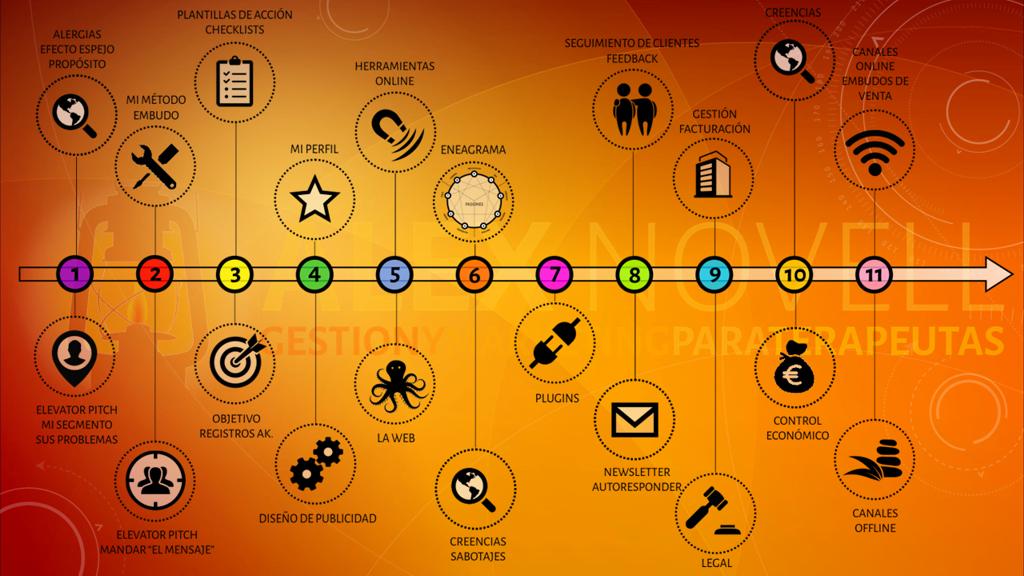 programa del curso gestion y marketing para terapeutas